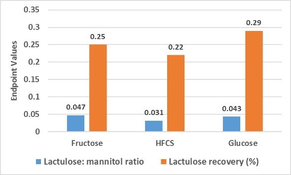 lactulose-mannitol test